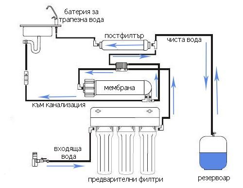 Монтиране на система за обратна осмоза Биогенис