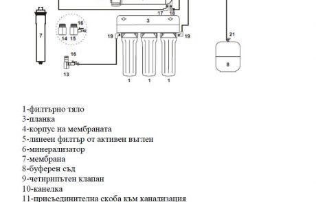 Схема за монтаж на система за обратна осмоза.